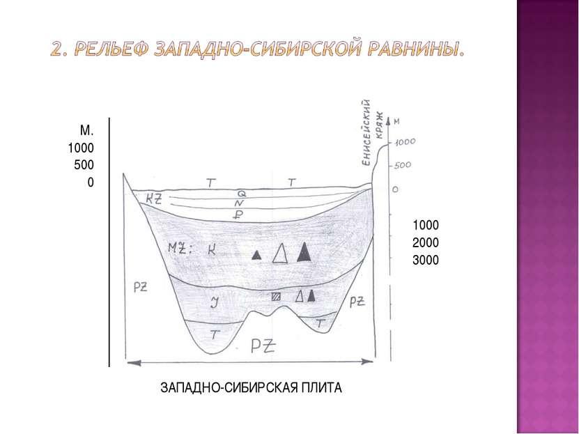 1000 2000 3000 М. 1000 500 0 ЗАПАДНО-СИБИРСКАЯ ПЛИТА -1000--2000 -3000 М 1000...