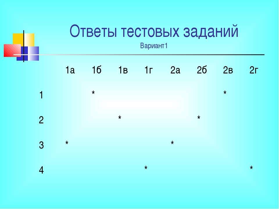 Ответы тестовых заданий Вариант1 1а 1б 1в 1г 2а 2б 2в 2г 1 * * 2 * * 3 * * 4 * *