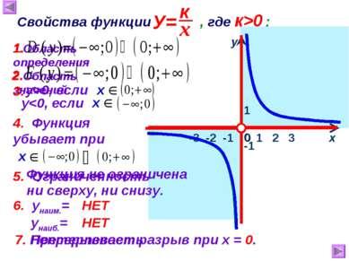 1 х у 0 Свойства функции , где к>0 : 1.Область определения -1 2.Область значе...