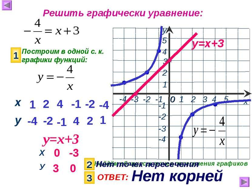 Решить графически уравнение: Построим в одной с. к. графики функций: 1 у=х+3 ...