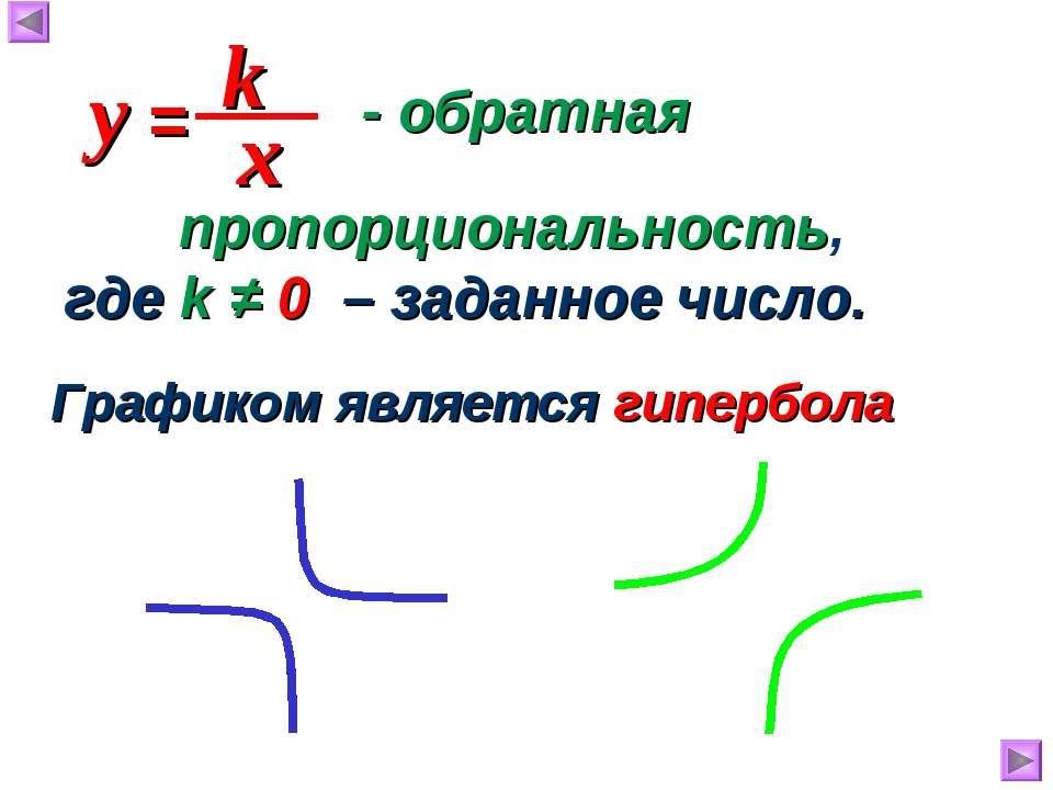 - обратная Графиком является гипербола пропорциональность, где k ≠ 0 – заданн...