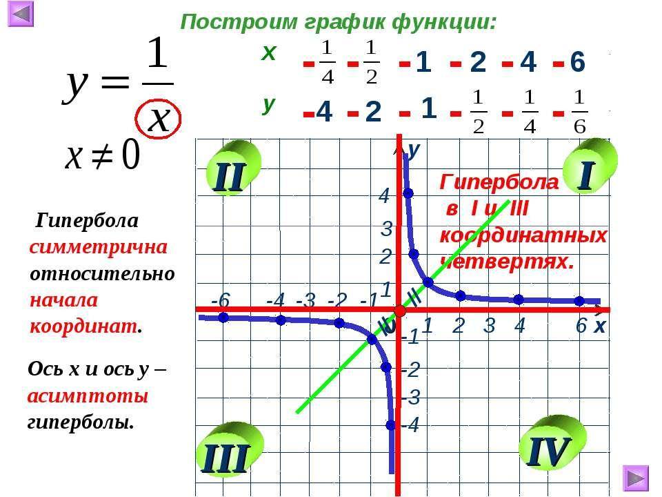 1 2 4 6 4 2 1 - - - - - - - - - - - - Гипербола в I и III координатных четвер...