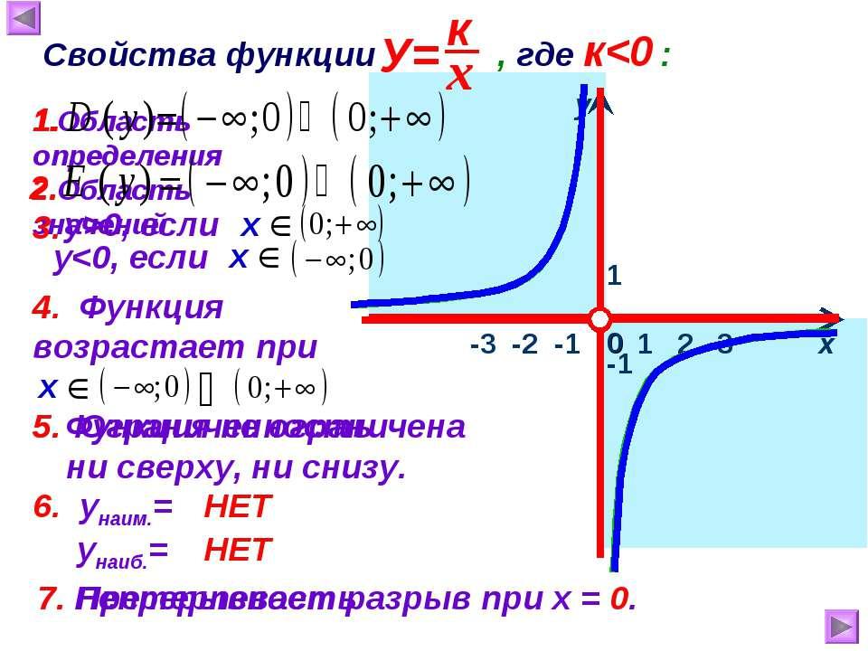1 х у 0 Свойства функции , где к0, если 4. Функция возрастает при 5. Ограниче...