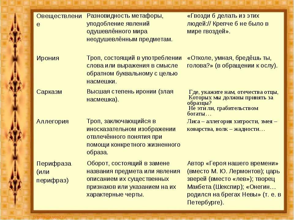 10. Ирония Троп, состоящий в употреблении слова или выражения в смысле обратн...
