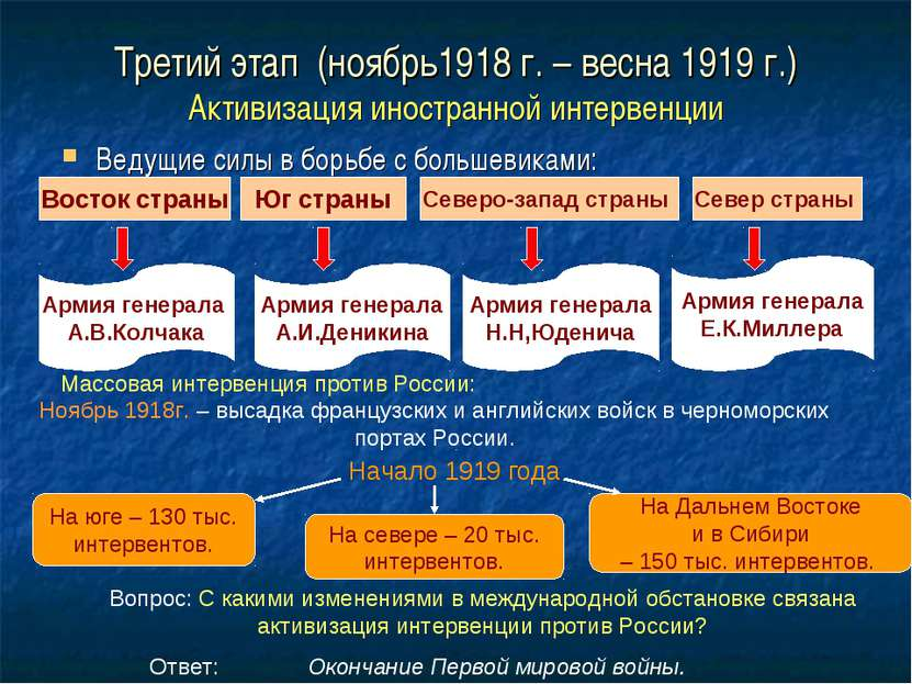 Третий этап (ноябрь1918 г. – весна 1919 г.) Активизация иностранной интервенц...
