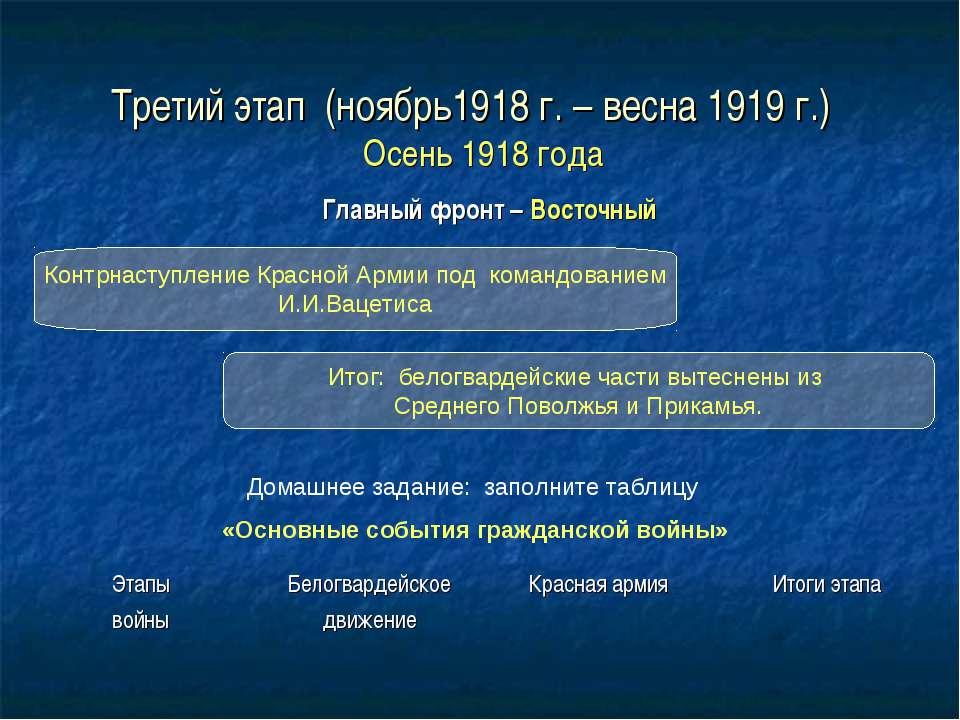Третий этап (ноябрь1918 г. – весна 1919 г.) Осень 1918 года Главный фронт – В...