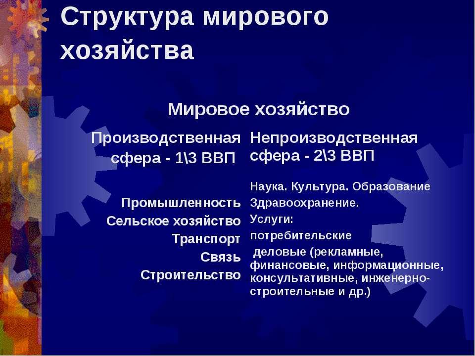 Структура мирового хозяйства Мировое хозяйство Производственная сфера - 1\3 В...