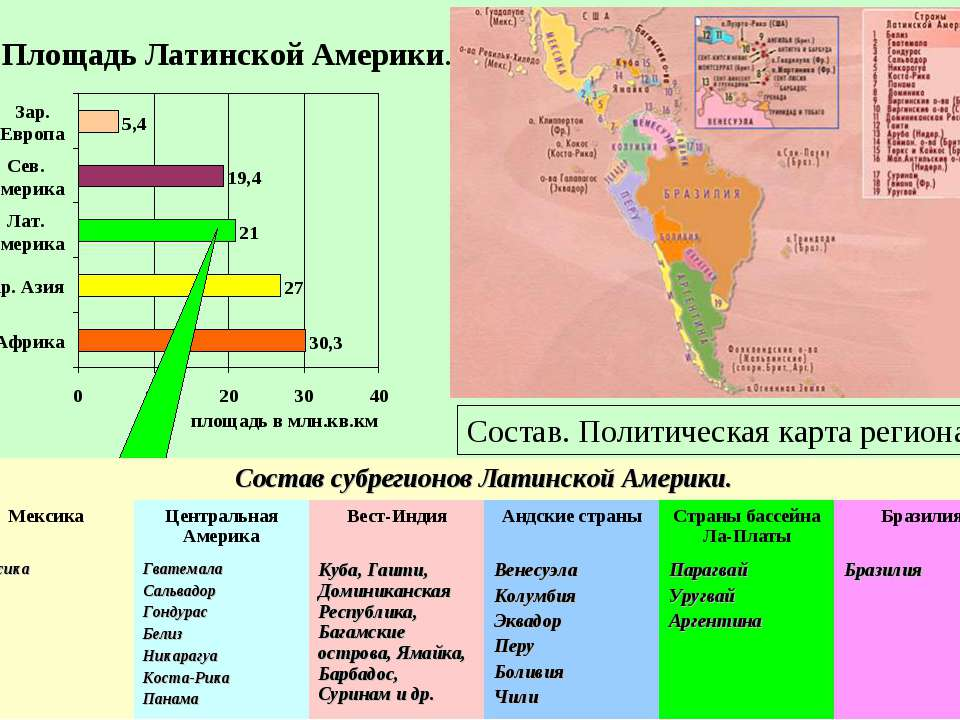 Площадь Латинской Америки. Состав. Политическая карта региона. S = 21 млн. км...