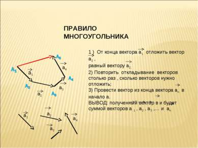 ПРАВИЛО МНОГОУГОЛЬНИКА а1 а2 а3 а4 1 ) От конца вектора а1 отложить вектор а2...