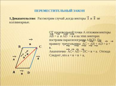 ПЕРЕМЕСТИТЕЛЬНЫЙ ЗАКОН 1.Доказательство: Рассмотрим случай ,когда векторы а и...