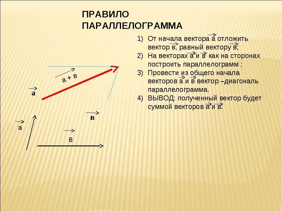 а + в ПРАВИЛО ПАРАЛЛЕЛОГРАММА От начала вектора а отложить вектор в, равный в...