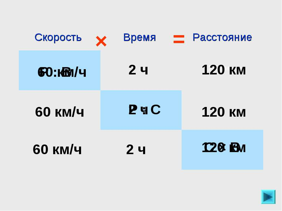 120 км 120 км 2 ч 60 км/ч Р : В 60 км/ч 120 км 2 ч Р : С 60 км/ч 2 ч 120 км С...