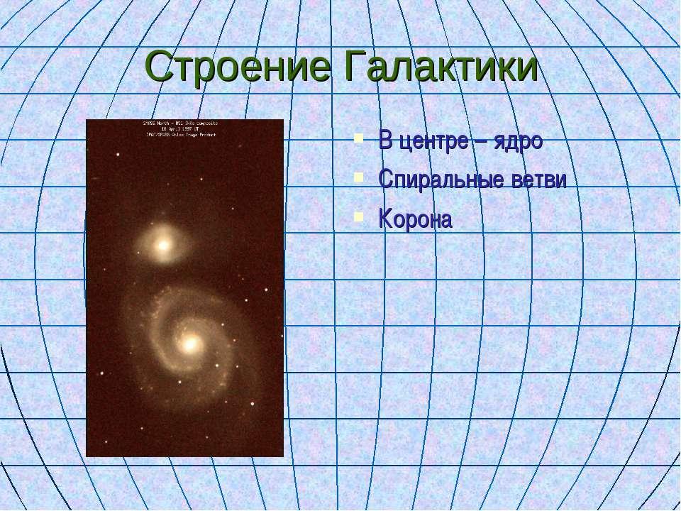 Строение Галактики В центре – ядро Спиральные ветви Корона