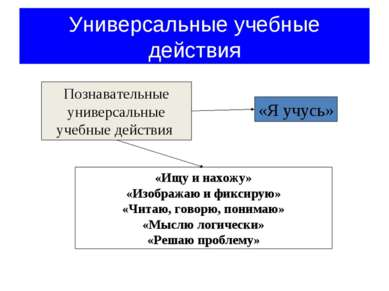 Универсальные учебные действия Познавательные универсальные учебные действия ...