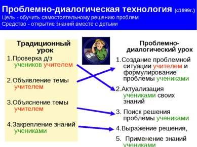 Традиционный урок 1.Проверка д/з учеников учителем 2.Объявление темы учителем...
