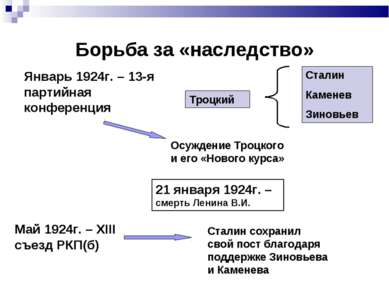 Борьба за «наследство» 21 января 1924г. – смерть Ленина В.И. Май 1924г. – XII...