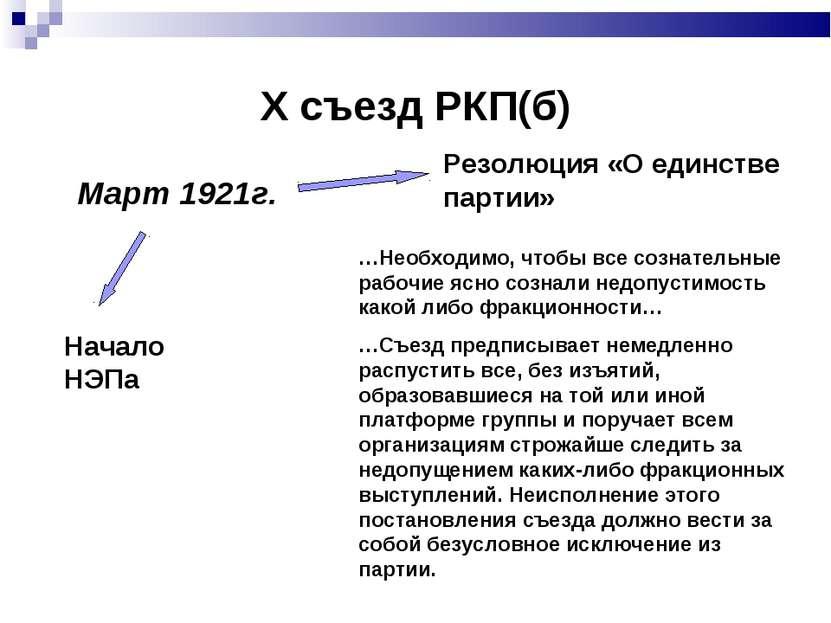 Х съезд РКП(б) Март 1921г. Начало НЭПа Резолюция «О единстве партии» …Необход...