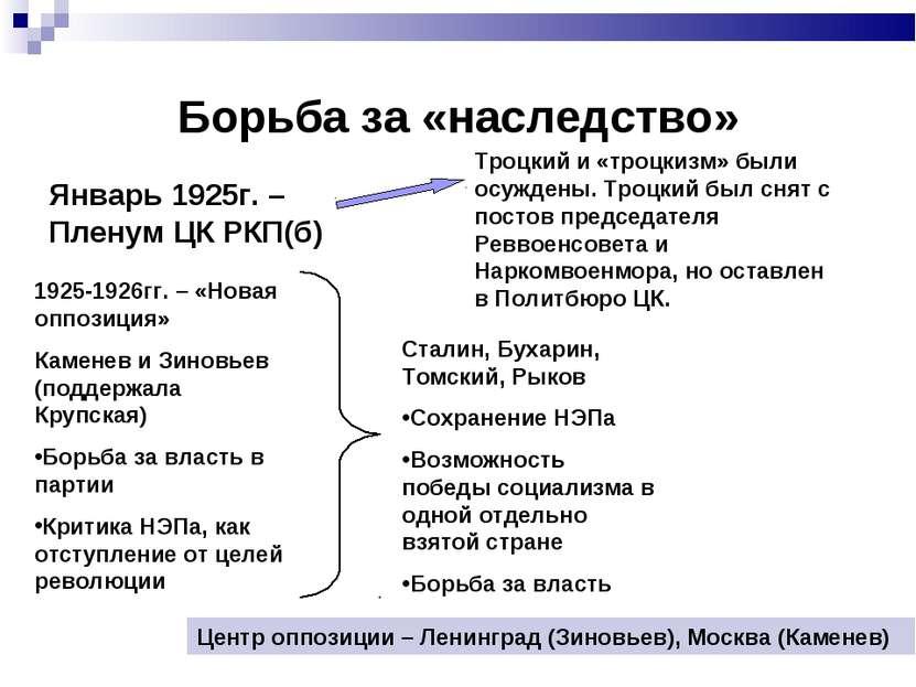 Борьба за «наследство» Январь 1925г. – Пленум ЦК РКП(б) Троцкий и «троцкизм» ...