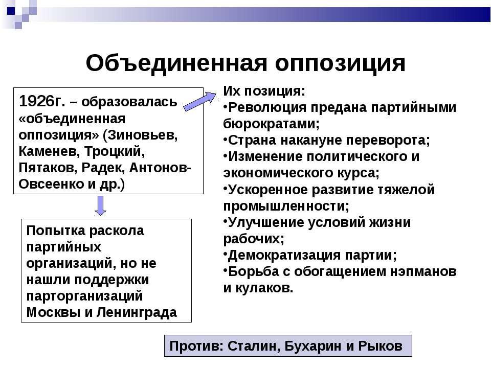 Объединенная оппозиция 1926г. – образовалась «объединенная оппозиция» (Зиновь...