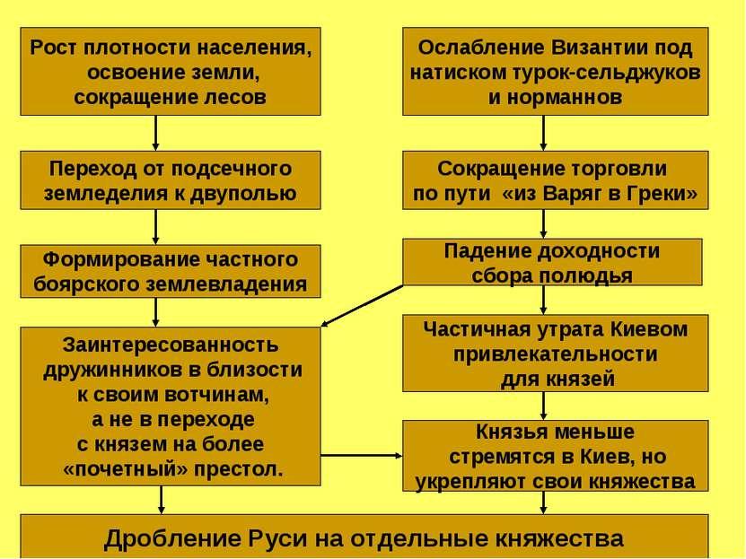 Рост плотности населения, освоение земли, сокращение лесов Ослабление Византи...