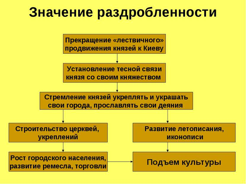 Значение раздробленности Прекращение «лествичного» продвижения князей к Киеву...