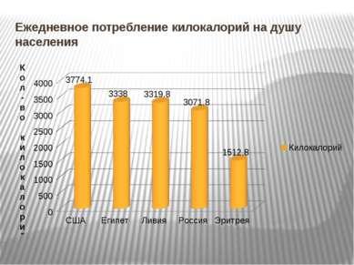 Ежедневное потребление килокалорий на душу населения