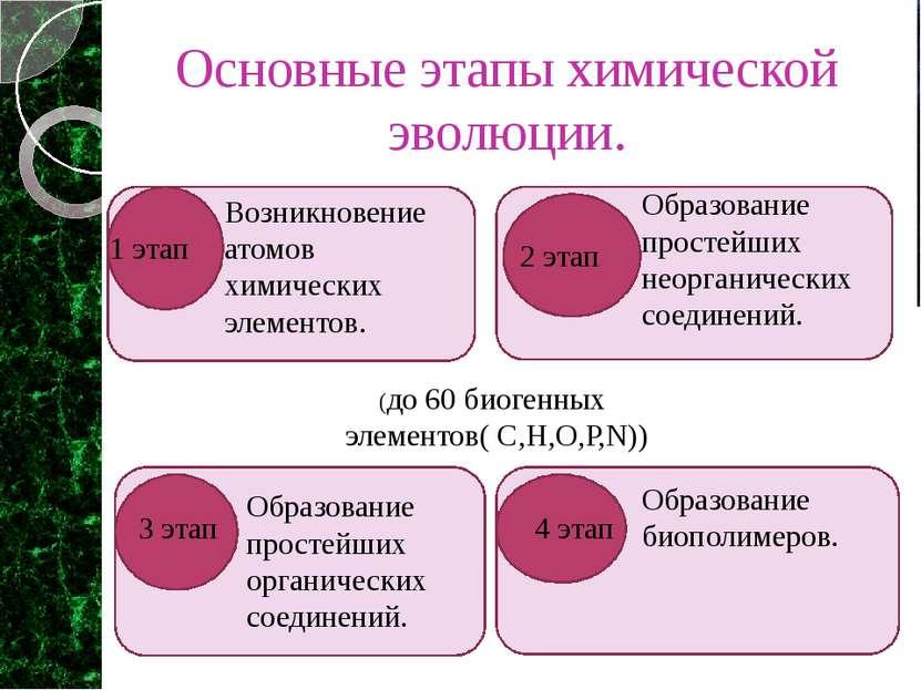 Возникновение атомов химических элементов. 1 этап 2 этап Образование простейш...