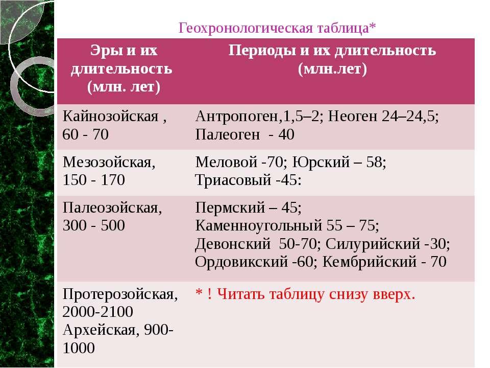 Геохронологическая таблица* Эры и их длительность (млн. лет) Периоды и их дли...