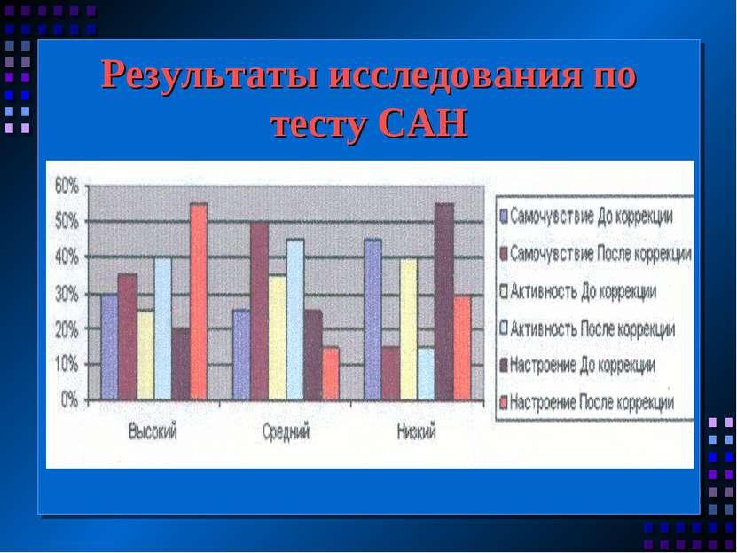 Результаты исследования по тесту САН
