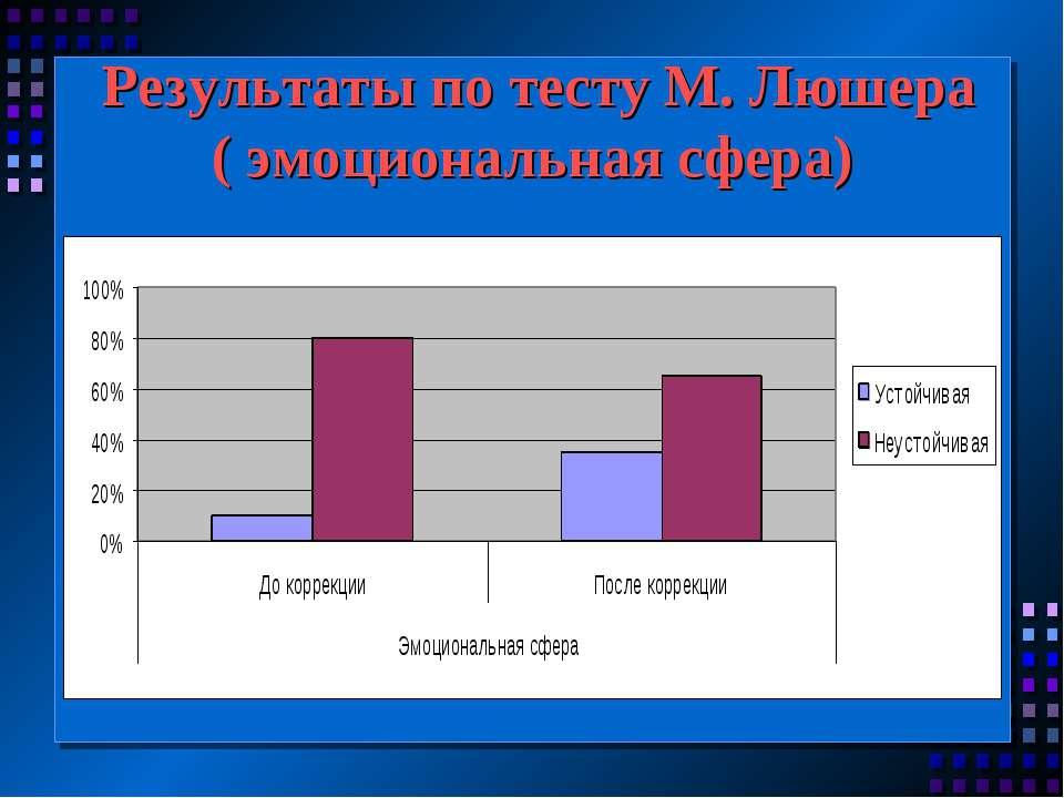 Результаты по тесту М. Люшера ( эмоциональная сфера)