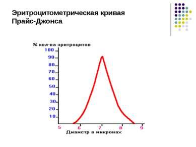 Эритроцитометрическая кривая Прайс-Джонса