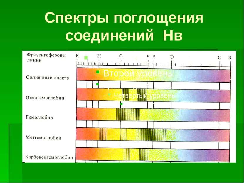 Спектры поглощения соединений Нв