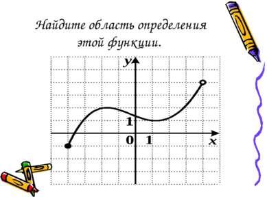 Найдите область определения этой функции.
