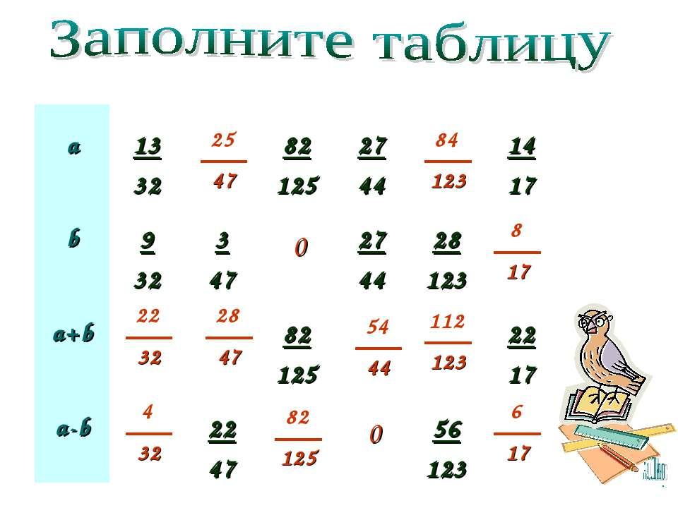 0 0 а 13 32 82 125 27 44 14 17 b 9 32 3 47 27 44 28 123 a+b 82 125 22 17 a-b ...