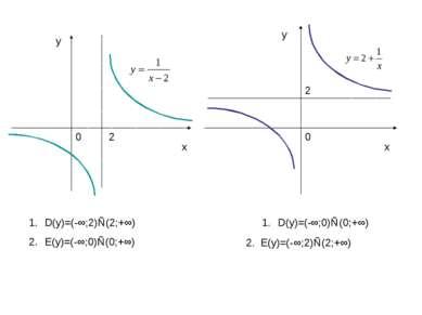 х х у у 0 0 2 2 D(у)=(-∞;2)∪(2;+∞) Е(у)=(-∞;0)∪(0;+∞) 2. Е(у)=(-∞;2)∪(2;+∞) D...