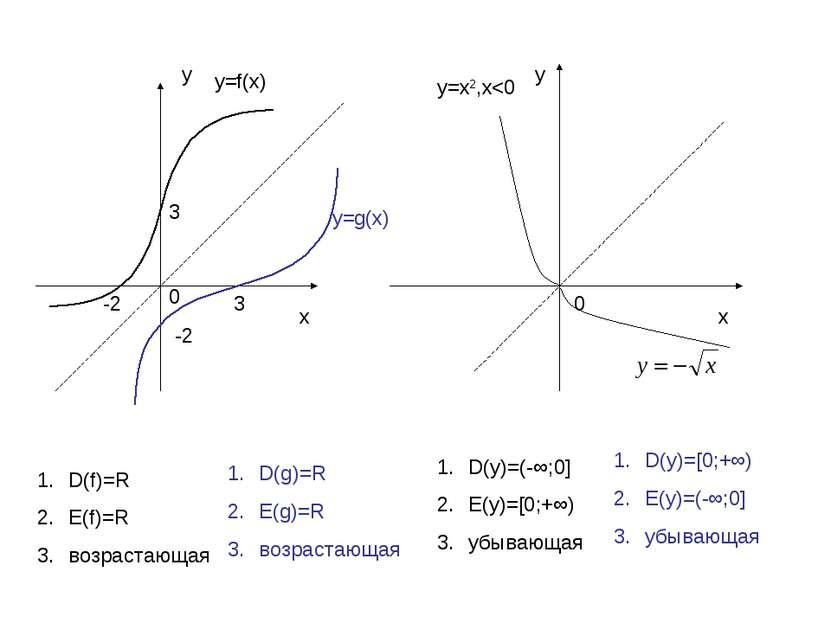 у х х у 0 0 3 3 -2 -2 у=f(x) у=g(x) y=x2,х