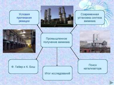Установка для промышленного производства аммиака, разработанная Ф. Габером и ...