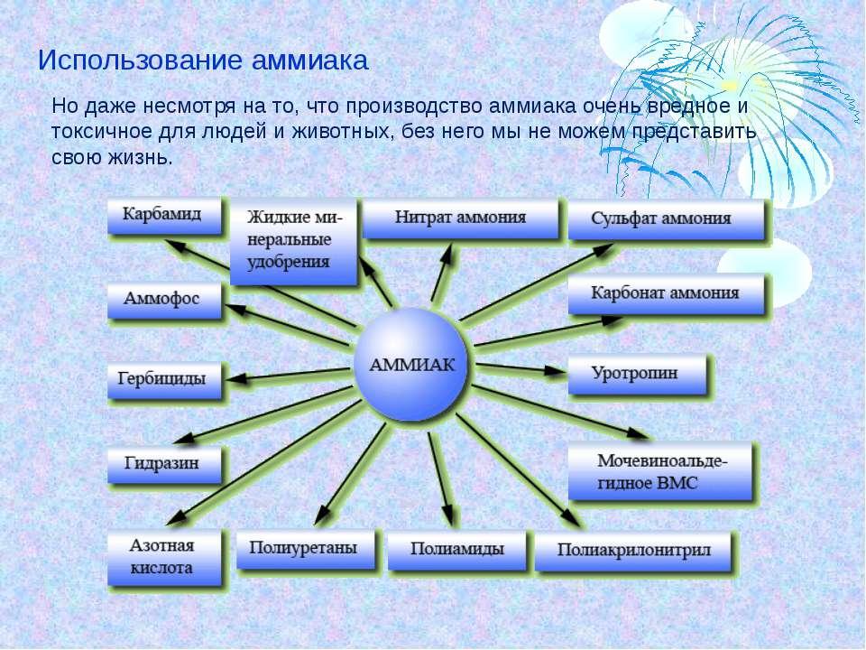 Получение и применение аммиака http://www.eor.edu.ru/search.page Фото Габера ...