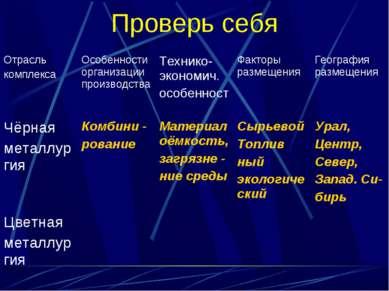 Проверь себя Отрасль комплекса Особенности организации производствa Технико-э...