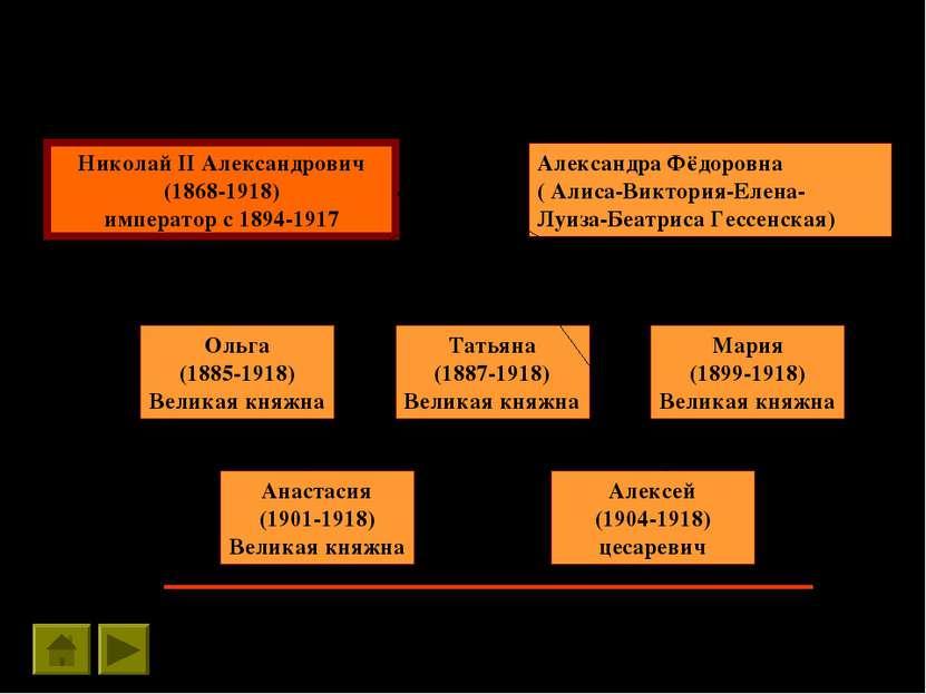 Николай II Александрович (1868-1918) император с 1894-1917 Александра Фёдоров...