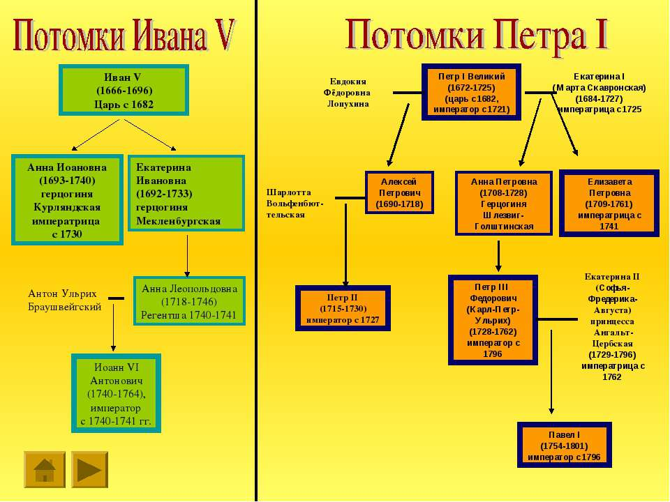 Петр I Великий (1672-1725) (царь с 1682, император с 1721) Евдокия Фёдоровна ...