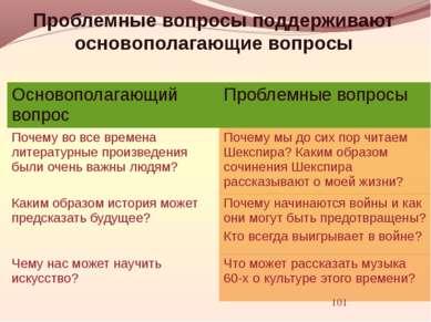 Проблемные вопросы поддерживают основополагающие вопросы Основополагающийвопр...