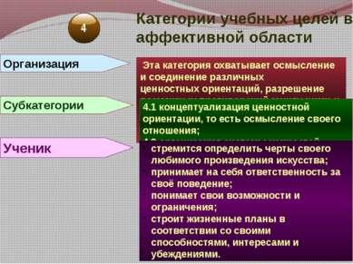 Категории учебных целей в аффективной области Организация Эта категория охват...