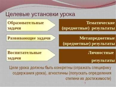 Целевые установки урока Цели урока должны быть конкретны (отражать специфику ...