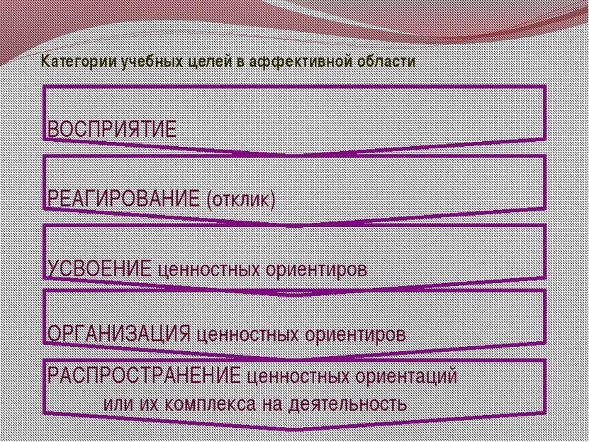 Категории учебных целей в аффективной области ВОСПРИЯТИЕ РЕАГИРОВАНИЕ (отклик...