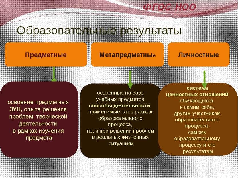 Образовательные результаты Предметные Метапредметные Личностные освоение пред...
