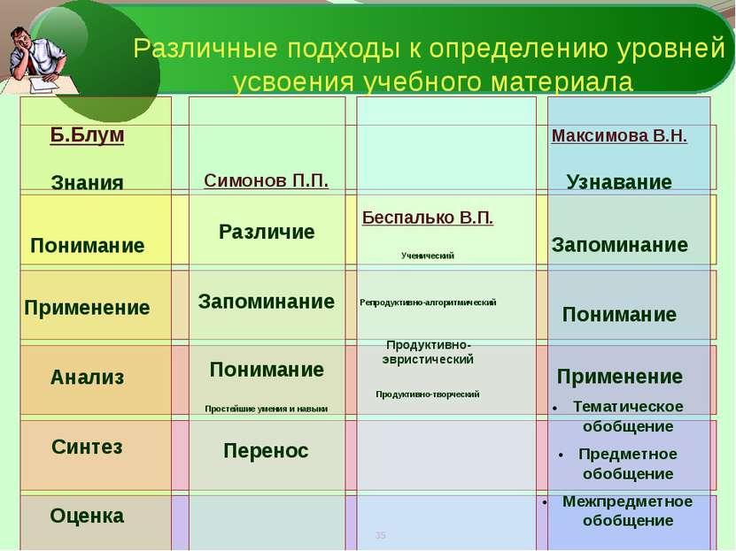 Различные подходы к определению уровней усвоения учебного материала Б.Блум Зн...