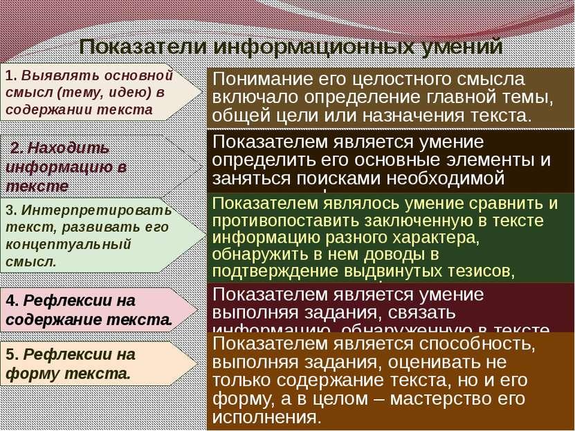 Показатели информационных умений 1. Выявлять основной смысл (тему, идею) в со...