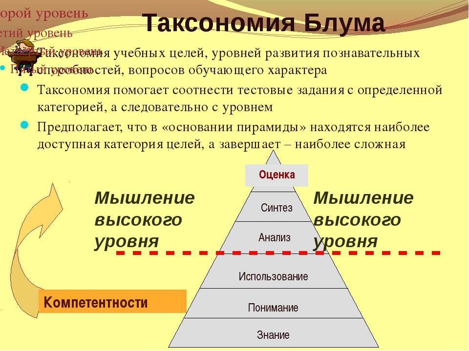 Таксономия Блума Таксономия учебных целей, уровней развития познавательных сп...
