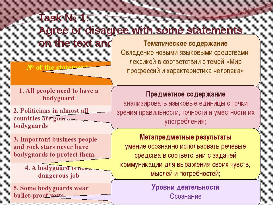 Task № 1: Agree or disagree with some statements on the text and fill in the ...